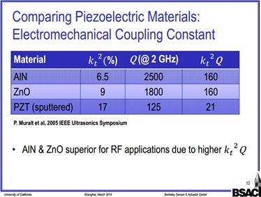 多种压电材料性能对比