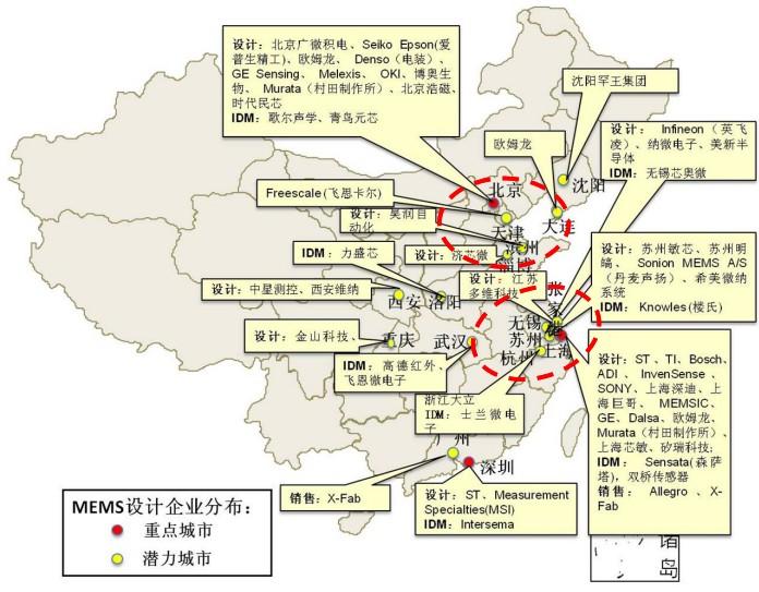 中国MEMS重点企业分布