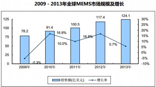 2009-2013年全球MEMS市场规模及增长