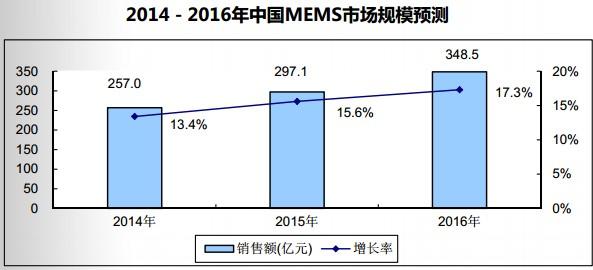 2014-2016年中国MEMS市场规模预测