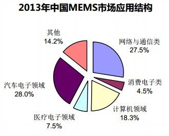 2013年中国MEMS市场应用结构
