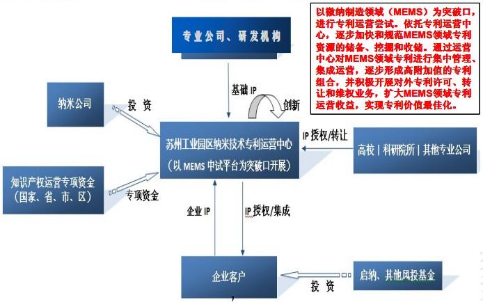 专利运营模式:以MEMS领域为突破