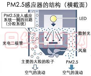 夏普量产的PM2.5传感器结构