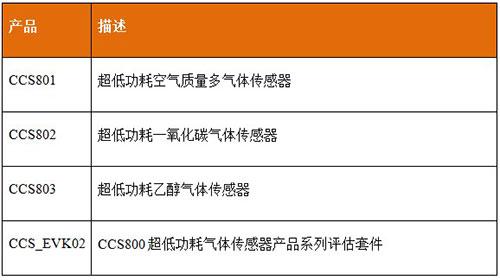 Cambridge发布超低功耗微型气体传感器CCS800