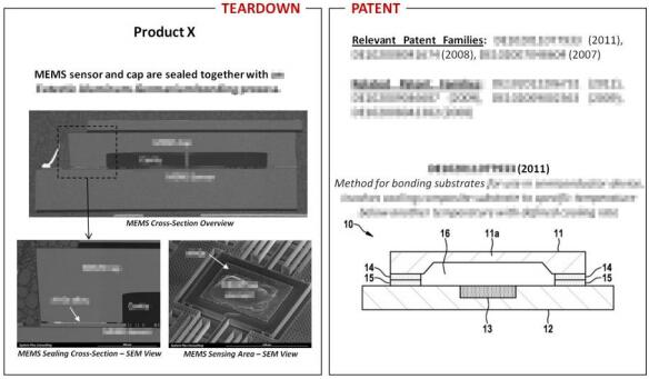 目标产品和专利技术之间的关联