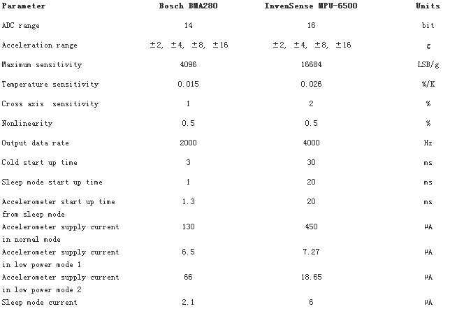 BMA280和MPU-6500参数对比