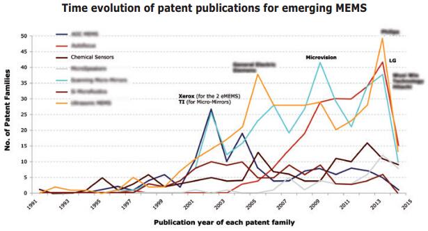 新兴MEMS专利申请演变