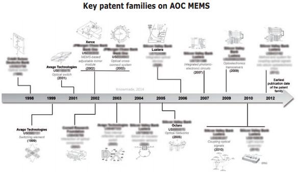 AOC MEMS关键同族专利发展情况