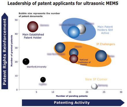 超声波MEMS器件的专利申请情况