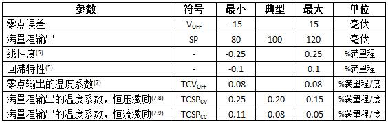 MSP-AC2系列压力传感器电器学参数