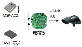MAP压力传感器应用方案