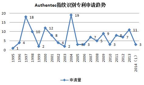 Authentec指纹识别专利申请趋势