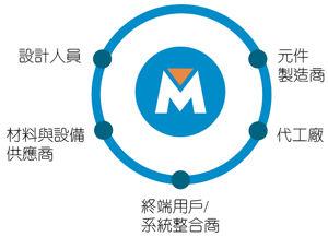 MEMS产业联盟连接MEMS传感器供应链生态
