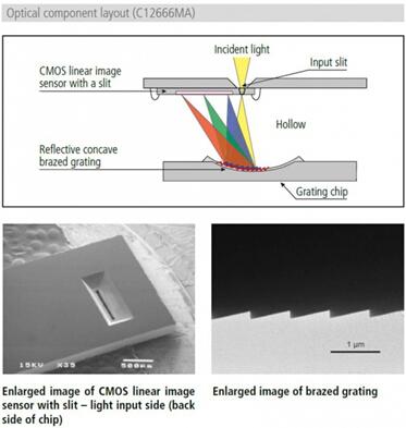 采用MEMS和图像传感器制造技术实现紧凑尺寸和高性能