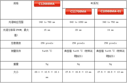 滨松微型光谱仪MS系列和新型微型光谱仪C12666MA比较