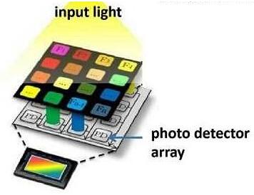 光谱仪芯片内的每个像素会侦测特定的波长,然后综合描述其与光谱的关系