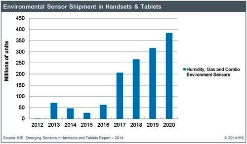 IHS预期可监测空气品质的气体传感器市场将强劲成长