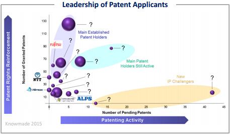 电容式指纹传感器专利申请的领导厂商
