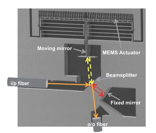 MEMS光谱仪提供与目前桌上型光谱仪相同的所有的功能
