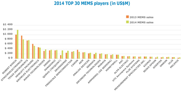 2014年全球前三十名MEMS厂商排名