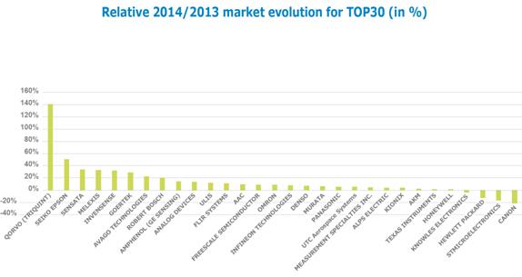 全球前三十名MEMS厂商的2014/2013年营收比值