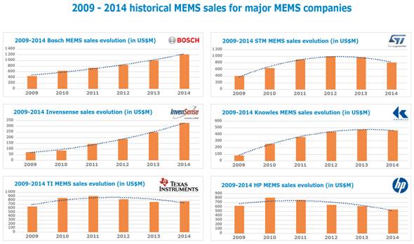 2009-2014年六家主要MEMS公司的历史销售业绩