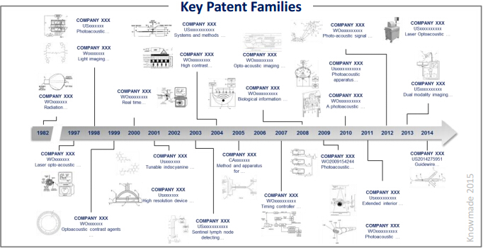 生物医学光声成像的关键同族专利