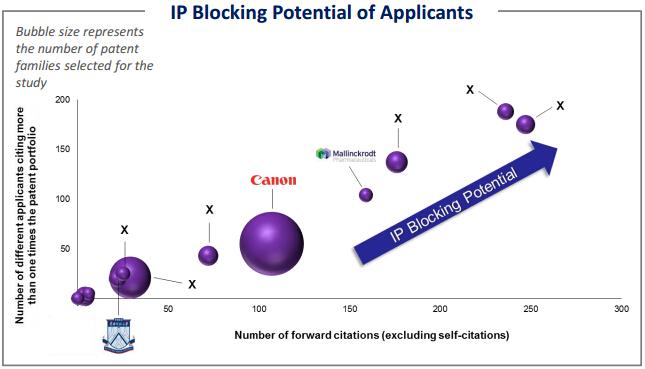 专利申请人的IP布局可能性