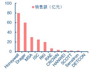 全球气体仪表工业领域格局(2012年)