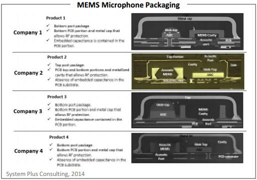 各家厂商的MEMS麦克风封装技术