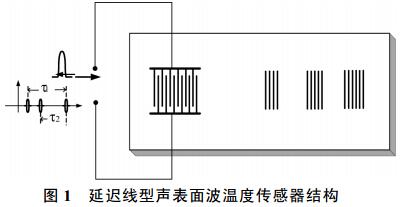 延迟线型声表面波温度传感器结构