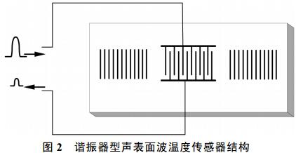 谐振器型声表面波温度传感器结构