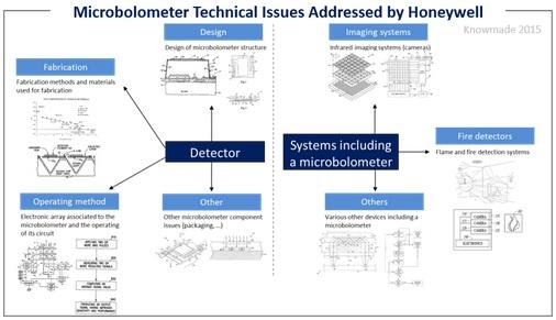 霍尼韦尔解决的微测辐射热计技术问题