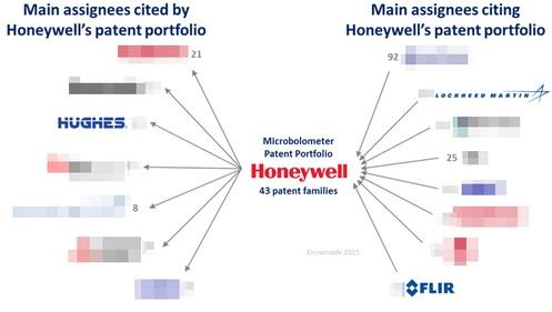 霍尼韦尔微测辐射热计专利引用关系