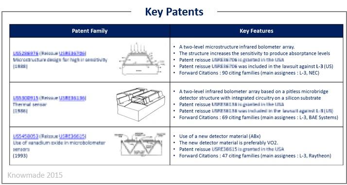 微测辐射热计领域的关键专利