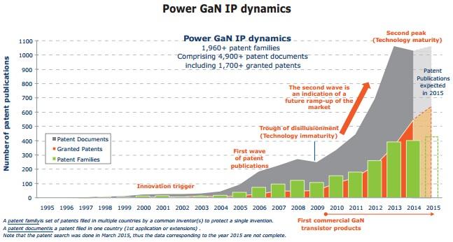 GaN电力电子IP动态
