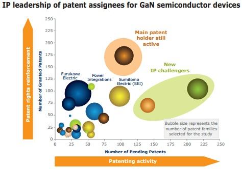 GaN半导体器件的主要IP专利权人