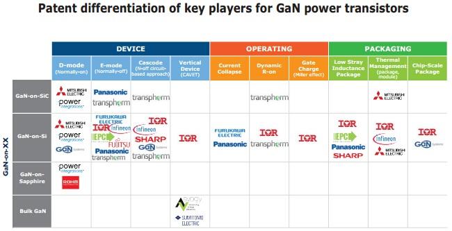 主要GaN电力电子厂商的专利分类