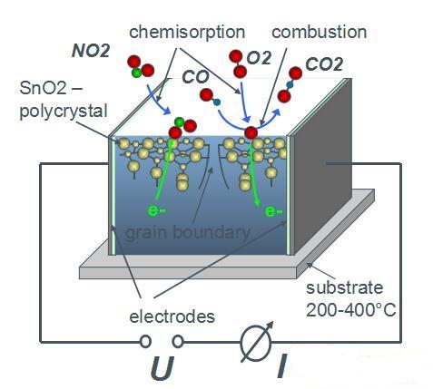 改善空气质量的好帮手:气体传感器as-mlv-p2