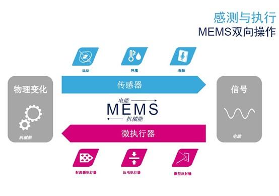 MEMS雙向操作:傳感器和執行器