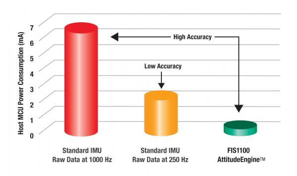 AttitudeEngine运动处理器的功耗和精度情况