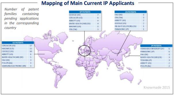 无创血糖监测主要IP申请人的专利地图