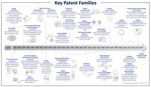 无创血糖监测的关键专利族