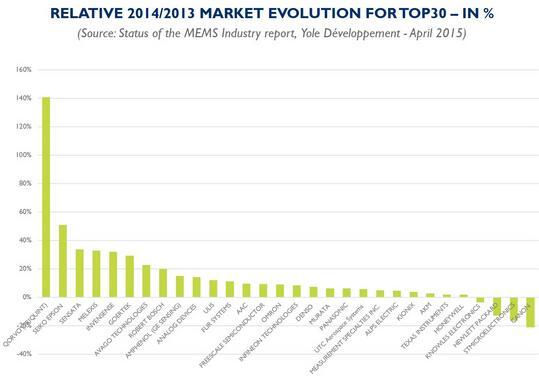 2014/2013年全球排名前30名的MEMS公司市场营收变化(Qorvo增幅最大,达到140%)
