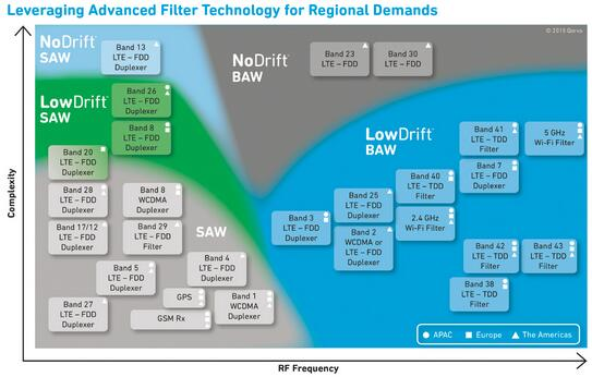 利用先进的滤波器技术满足全球各地的RF通信需求