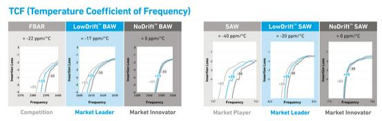 FBAR、BAW和SAW的频率温度系数对比