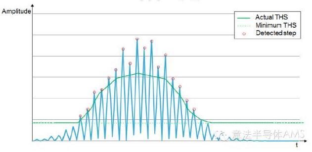 运动传感器的计步基本原理,蓝色线条代表真实的振动强度,绿色线条代表最低门限值,超过门限值的振动就判断为跑步,红色圆点代表检测到的跑步动作