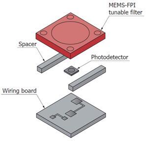 MEMS-FPI近红外光谱仪结构示意图
