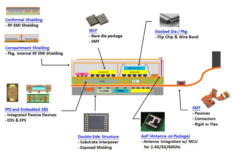 3D晶圆级封装应用一览