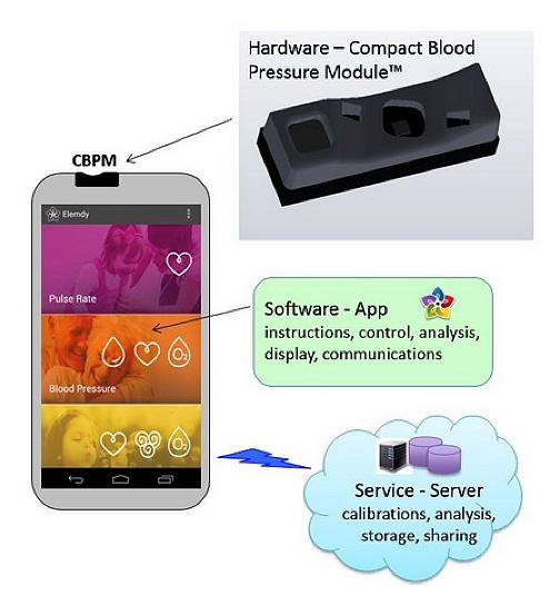 集成在智能手机中的可监控多达六个生命体征的典型小模块